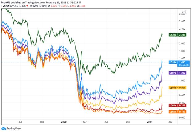 Rendimenti USA, Rendimenti del Tesoro USA, 2 anni, 3 anni, 5 anni, 7 anni, 10 anni, 30 anni, tassi di interesse USA, tradingview