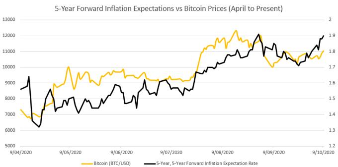 Bitcoin Outlook sostenuto dalle aspettative di inflazione, Biden Lead
