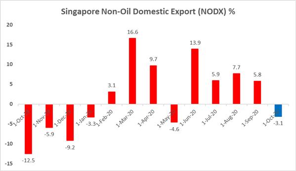 I prezzi dell'oro minacciano il supporto delle carte, precipitano le spedizioni di lingotti di Singapore
