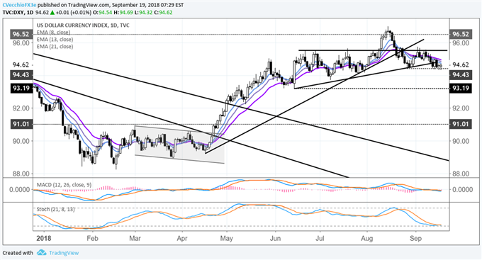 DXY Index Lingers Near August Swing Lows for Fifth Day