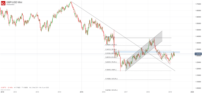 GBP/USD Chartanalyse auf Tagesbasis