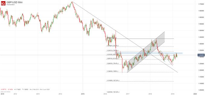 GBPUSD, US Dollar, AUDCAD - Lage an den Devisenmärkten