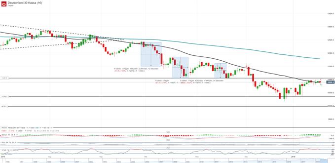 DAX tritt auf der Stelle und der Euro kämpft wieder um die 1.14 USD - Marktüberblick| DailyFX