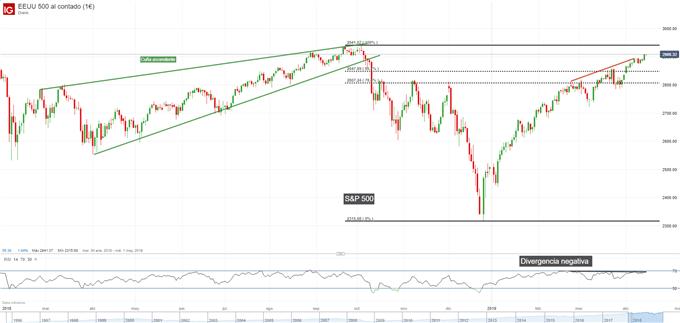 Gráfico diario S&P 500 - 15/04/2019