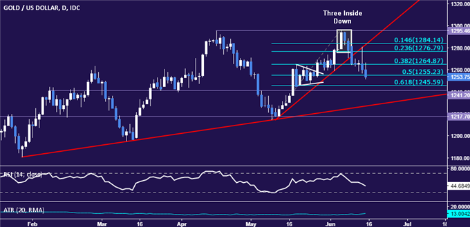 Gold Prices Face Lasting Pressure After Hawkish Fed Rate Decision