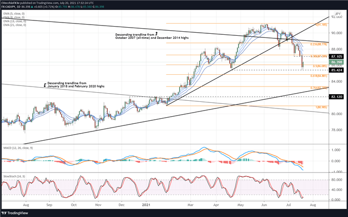 Canadian Dollar Technical Analysis: The Sell-Off May Be Finished