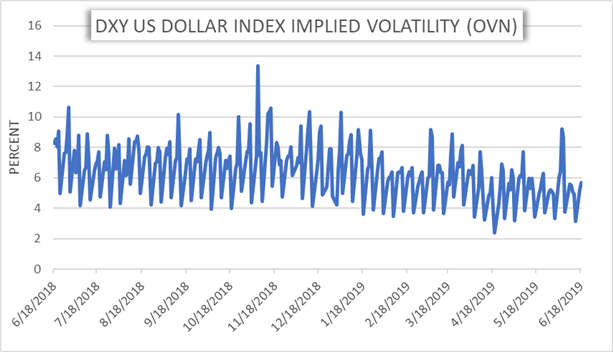 USD Volatility Chart June FOMC Meeting DXY US Dollar Index