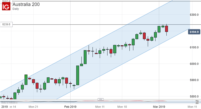 Topping Out? ASX 200, Daily Chart