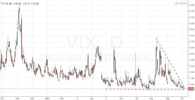 Trading Extremes with VIX at Record Low and S&P 500 Record High