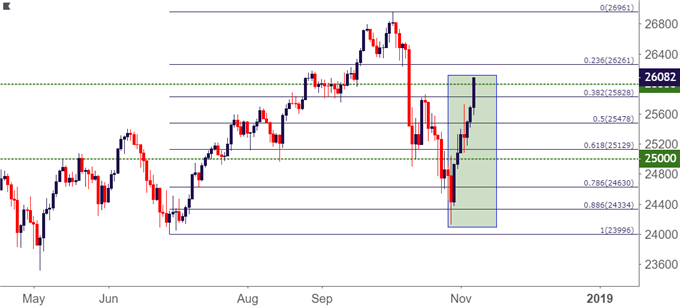 dow jones daily price chart djia