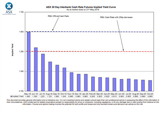 AUDUSD Risks Return to Flash Crash Lows as RBA Commits to Rate Cut