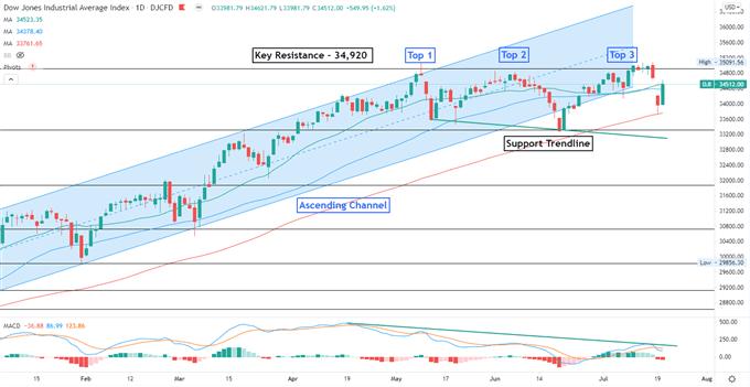 Dow Jones Rebound May Lead Hang Seng Higher, Netflix Earnings Miss