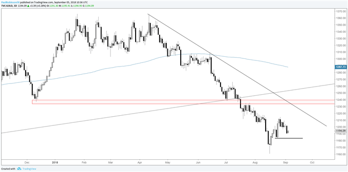 gold daily chart, at risk of gaining downside momentum
