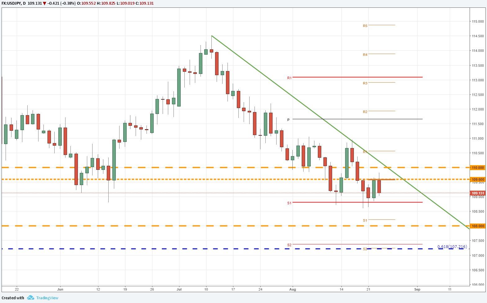 USD/JPY retoma la senda bajista ante aumento de demanda del yen japonés.