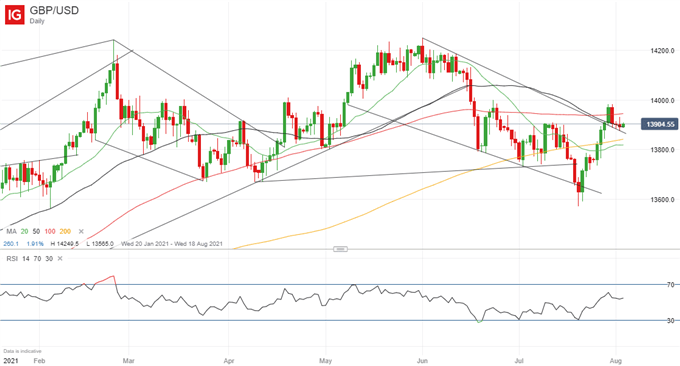British Pound (GBP) Price Outlook: GBP/USD Rejects 1.40 Level