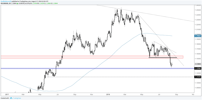 Eur Usd Daily Chart Backing And Filling Possible Test Of 11500