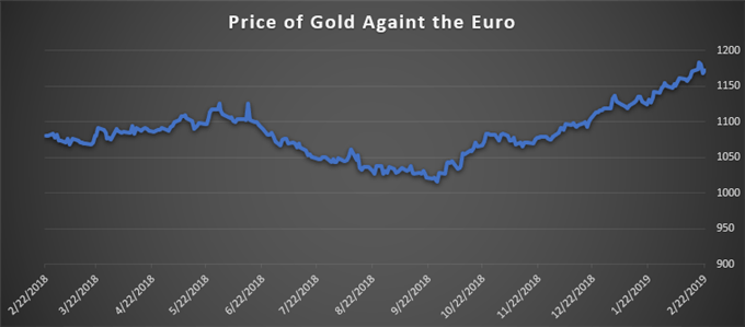 What Is the Gold Price Rally Telling Macro Investors?