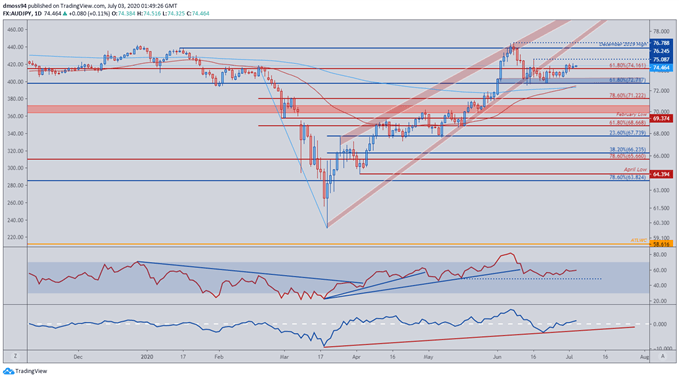 Image of AUD/JPY Price Daily Chart
