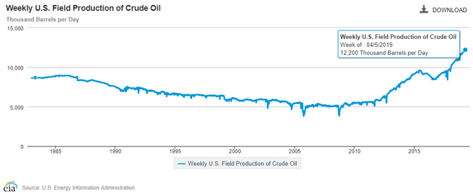 Image of EIA weekly U.S. field production of crude oil