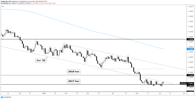 USD/CAD Technical Outlook Post NFP & Canada Jobs Data