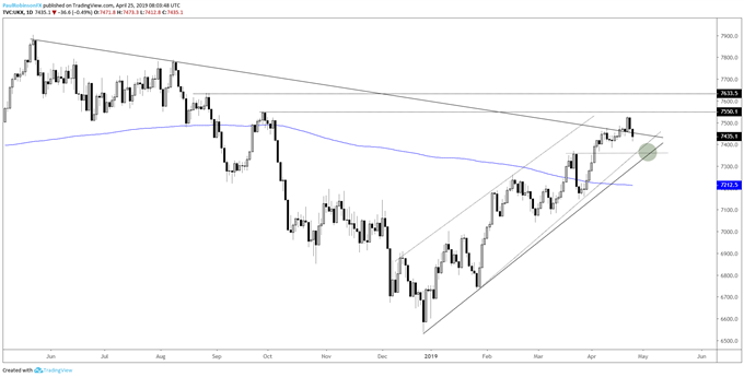 FTSE daily chart, failing below t-line, but waiting on closing print