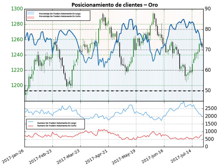 Caída de 27.6% de las posiciones en largo da señal de próximo movimiento alcista para el precio del oro