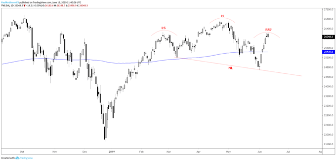Technical Outlook for Crude Oil, Dow Jones, DAX & More