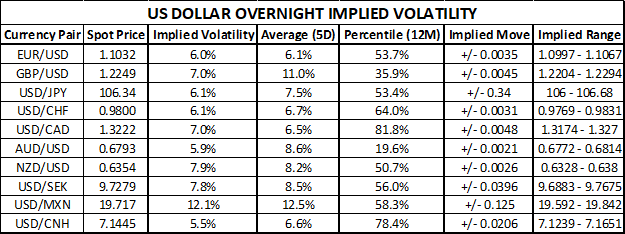 US Dollar Currency Volatility and Implied Trading Ranges Chart