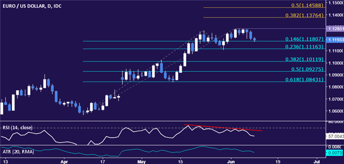EUR/USD Technical Analysis: Euro Struggling Below 1.29