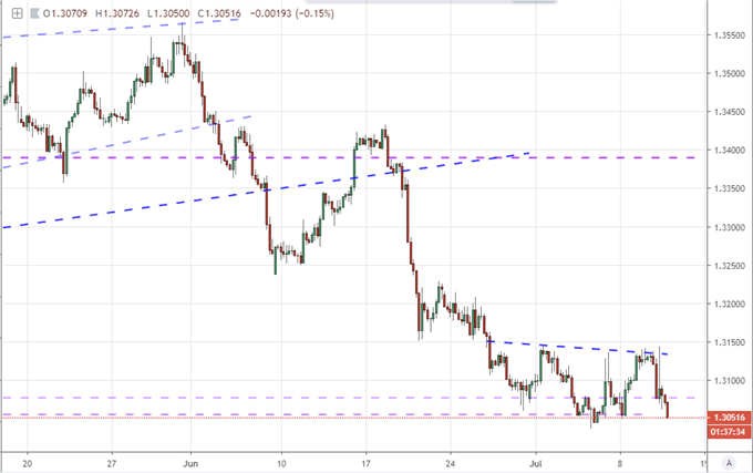 Dollar Drop More Reliable than S&P 500 Record High as Fed Readies Rate Cut