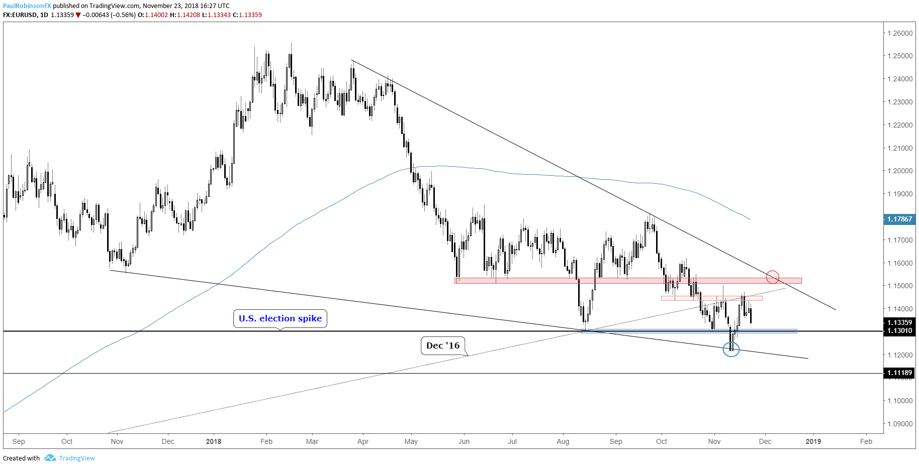 Eur Usd Daily Chart More Retracement Or New Leg Lower Already Underway