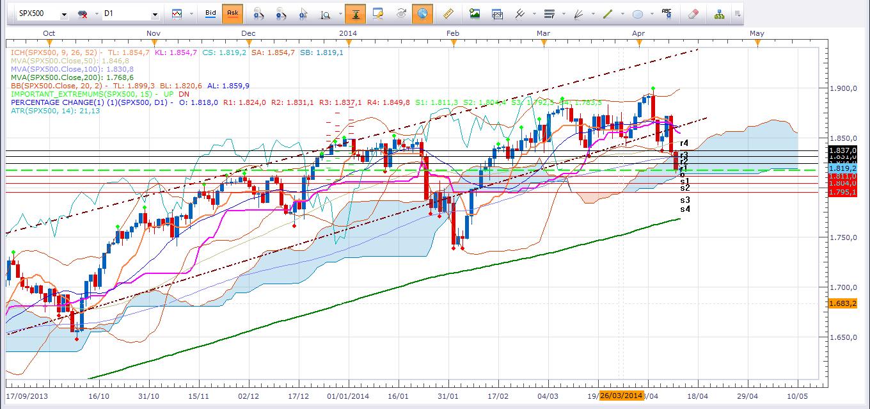 S&P500 en su peor semana desde Enero 2014