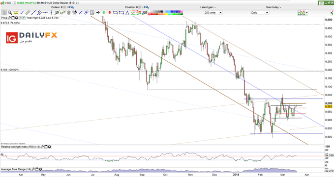 DXY prices daily chart