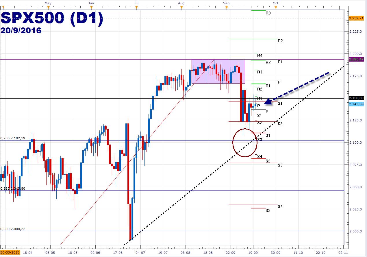 Wall Street: S&P 500 y Dow Jones operan al alza a la espera de la FED.