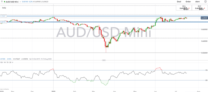 Australian Dollar Forecast: Key AUD/USD Levels to Watch