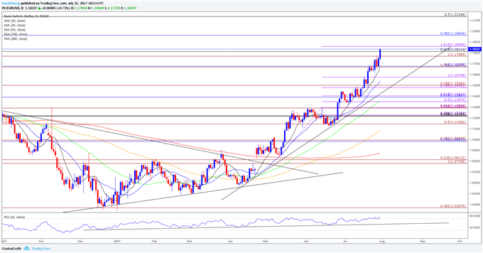 Post-FOMC EUR/USD Strength to Persist Ahead of NFP Report