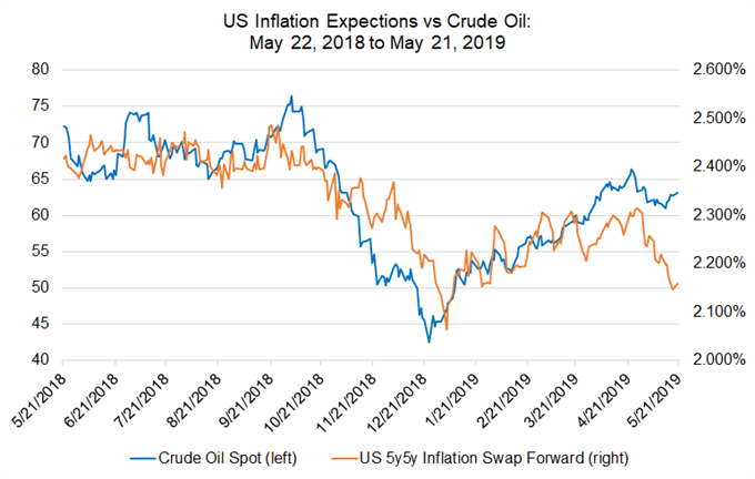 oil price, oil technical analysis, oil chart, us inflation expectations, us cpi expectations, us inflation forecast