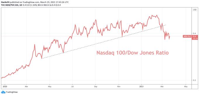 Nasdaq 100, Dow Jones Chart
