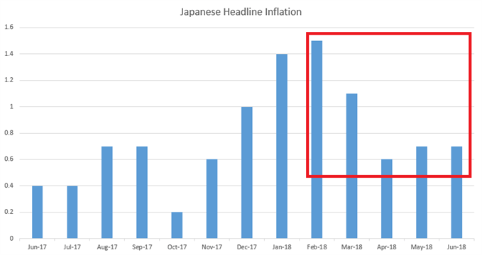 Japan Inflation Since June of 2017
