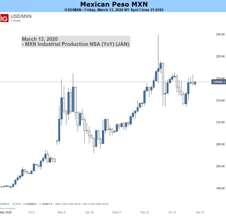 Usd Mxn Forecast Us Dollar Vs Mexican