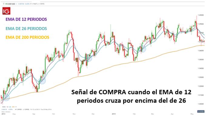 SEÑAL DE COMPRA EMA 12 26 200 TRADING FOREX