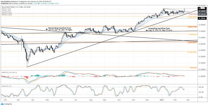 New Zealand Dollar Forecast: Bullish Outcomes Unfold for NZD/JPY, NZD/USD