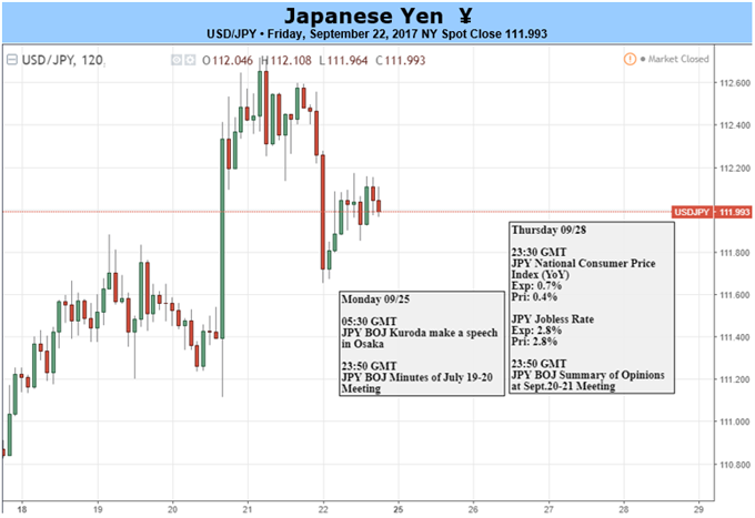 The Bank of Japan Adds a New Dove to the Dole – CPI on Deck