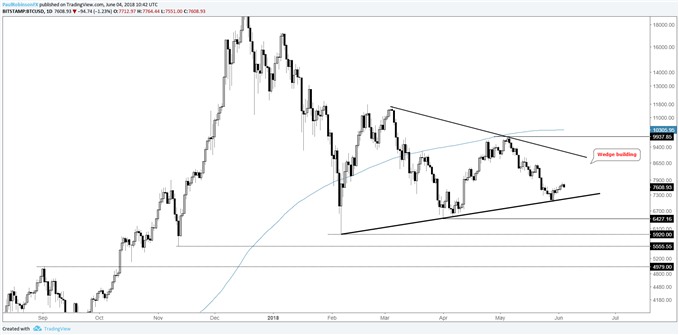 BTCUSD daily chart, large wedge could be building