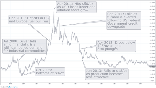 Chart to show silver's price movements over time