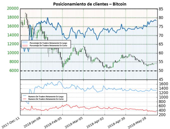 Bitcoin: Resistencia se Mantiene en 7700 con Señal Bajista