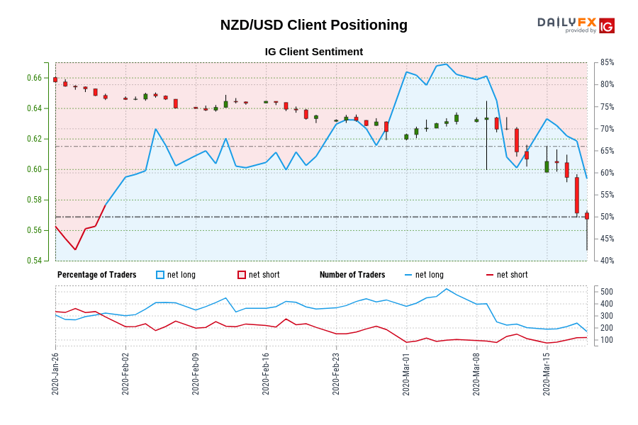 NZD/USD IG Client Sentiment: Our data shows traders are now net-short NZD/USD for the first time since Jan 30, 2020 when NZD/USD traded near 0.65.