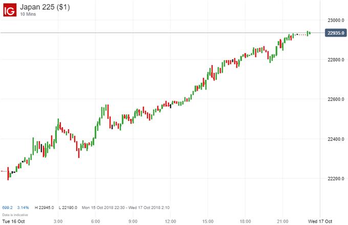Nikkei 225 futures
