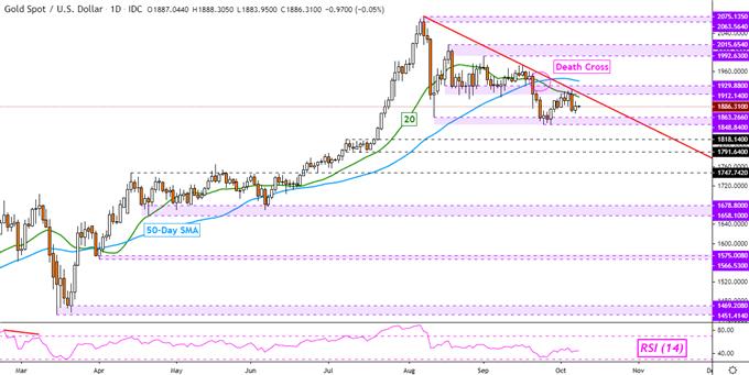 L'andamento del prezzo dell'oro favorisce il ribasso, prosegue il rapporto OPEC sul petrolio greggio