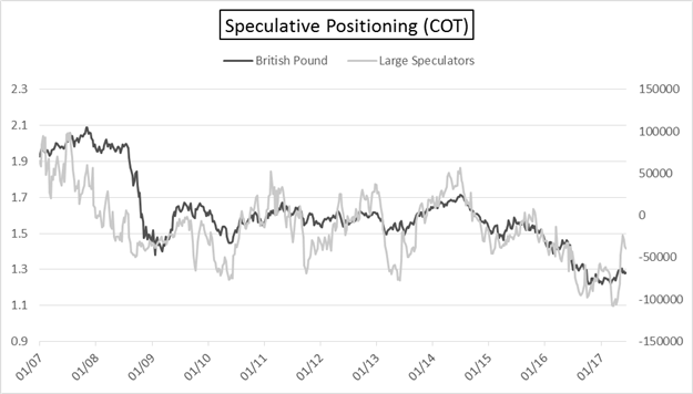 COT: Extreme in Euro Speculative Longs Grows, Crude Oil Specs Hit Bids